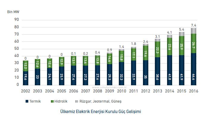 Ülkemiz Elektrik Enerjisi Kurulu Güç Gelişimi